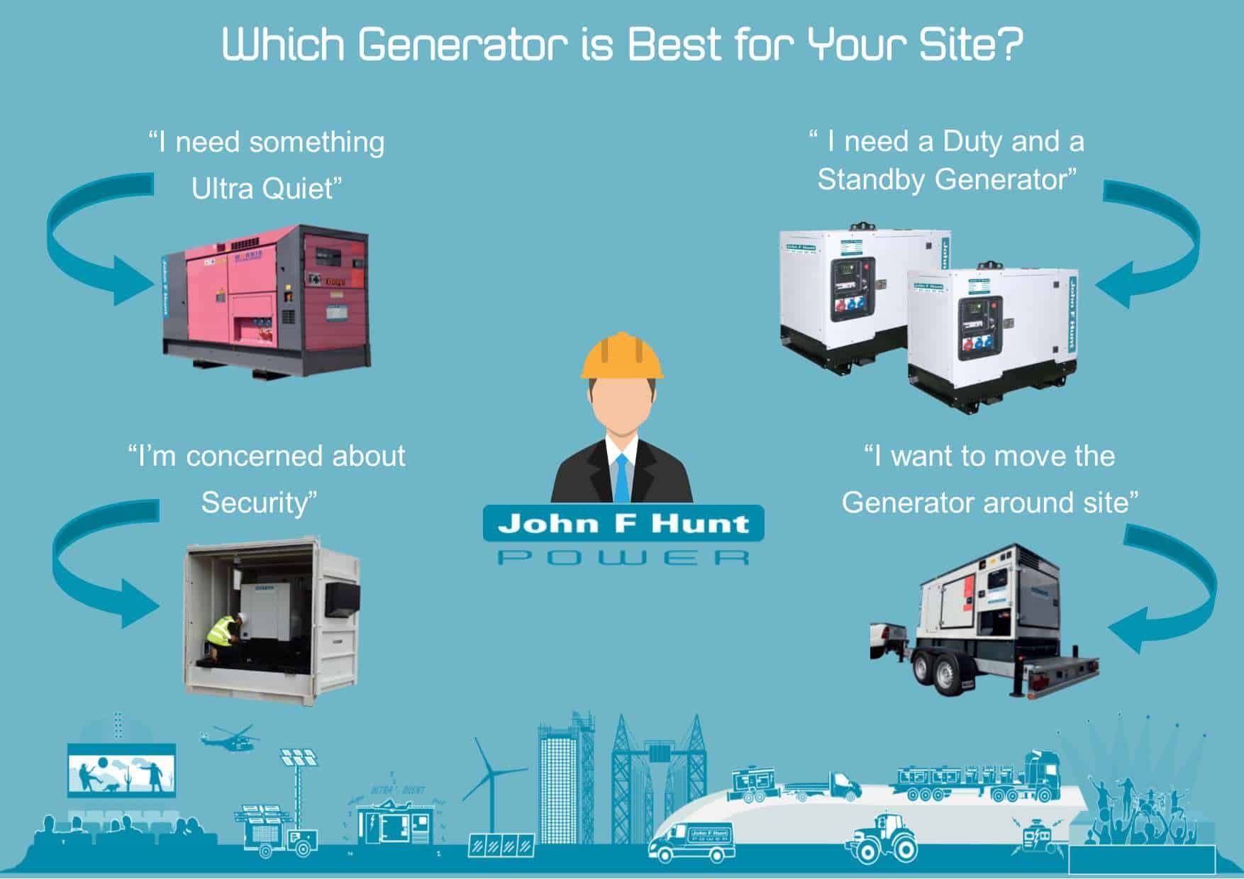 WHICH GENERATOR IS BEST FOR YOUR SITE? - Infographic